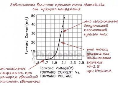 Подбор проводов для светодиодного освещения